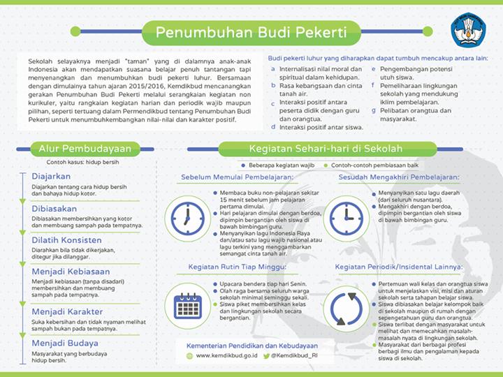 Infografis Gerakan Penumbuhan Budi Pekerti di Sekolah.